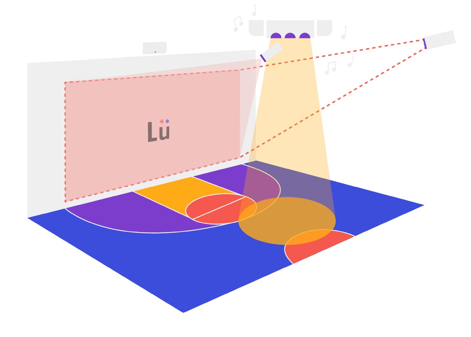 système Lü configuration UNO